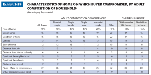 homebuyer characteristics